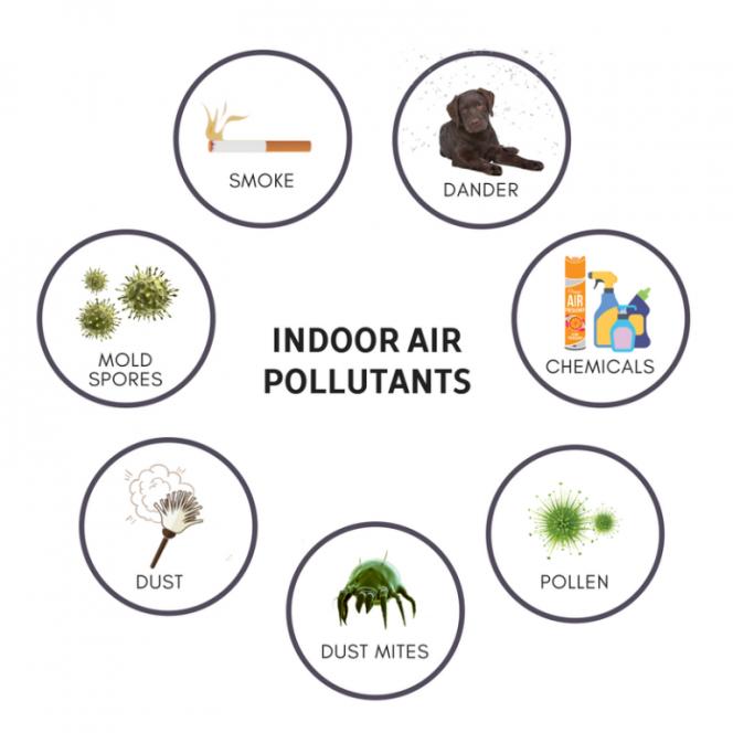 Indoor Air Pollutants effecting health of workingpeople.